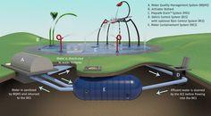 #Vortex #WQMS | Water quality management system for re-circulating Splashpads | www.vortex-intl.com