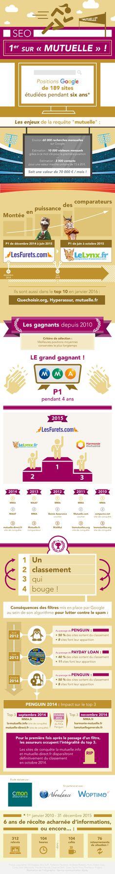 #infographie #SEO étude sur le positionnement des sites top 20 sur le MC #mutuelle
