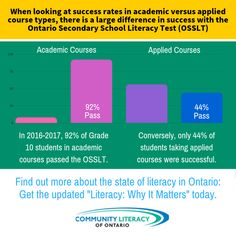 Literacy, Why It Matters Literacy Test, Students, How To Apply, Success, Graphics, School, Board, Free, Graphic Design