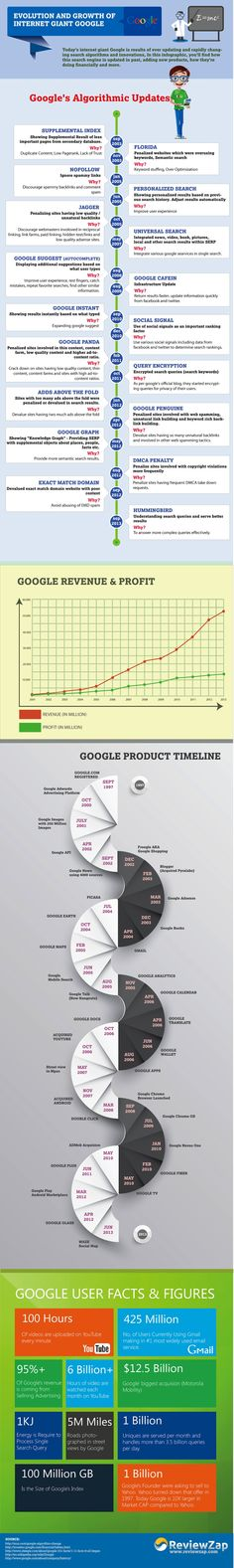 Google Inc. (GOOG) Search Receives 3.5 Billion Queries Every Day:
