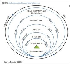 Non Social Behavior - find more at grants.li/1Kgj2tL