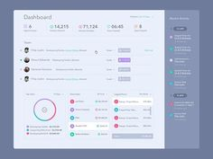 Dashboard/Analytics Page Inspiration — Muzli -Design Inspiration — Medium: