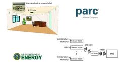 #IoT U.S. Department of #Energy Chooses #PARC to Develop #Wireless 'Peel-And-Stick' #Sensors