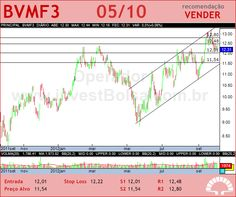 BMFBOVESPA - BVMF3 - 05/10/2012 #BVMF3 #analises #bovespa
