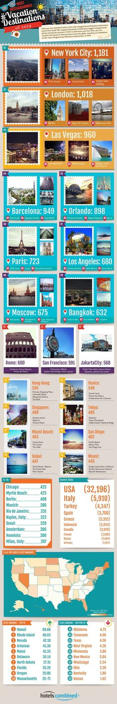 Most Instagrammed Vacation Destinations of 2014 [Infographic, Social Media Marketing] Fun infographic highlighting places people want to visit. If I was in the travel industry this would be gold. If you have a B&B or hotel in any of these locations, or you are marketing any of the destinations in the listed cities you should consider advertising on Instagram. #NerdMentor