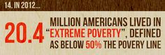 15 Facts That Will Change The Way You Think Of Poverty In America