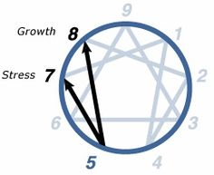 Enneagram Type 5 = Investigator. Under stress go to 7 (Enthusiast); with growth go to (Challenger).