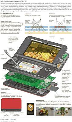 Nintendo 3DS XL. #infografia #infographic