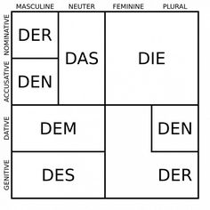 """German articles: All equivalent to the english """"the"""""""