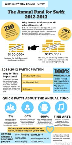LOVE these quick facts - easy to read and very informative  This is a great infographic!