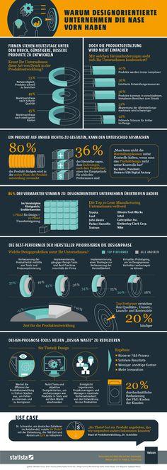 #DocGoy: Warum Designorientierte Unternehmen die Nase vorn ...