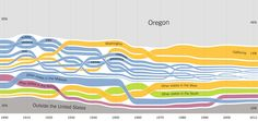 Where people in Oregon where born, charted from 1900 to 2012. Via The Upshot, New York Times.