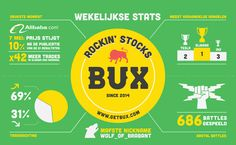 2015: Week 19 What has been happening at BUX over the week? Our weekly infographic tells you all! (let op: je kunt geld verliezen)