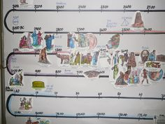 ideas for a classroom history timeline | History Timeline – Our wallchart at the end of the year | Practical ...