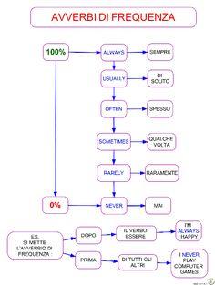 Risultati immagini per avverbi di frequenza in inglese