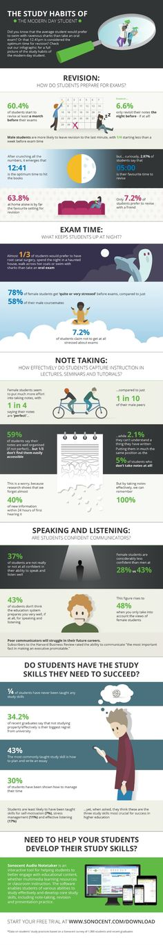 Focusing particularly on how they approach revision, essay writing and note taking, this infographic presents the study habits of the modern day student.