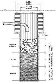 Esquema tanque septico cisterna pinterest tanque for Vater ecologico