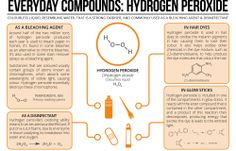 H2O2 is a very common oxidizing agent and useful in organic chemistry @organicese www.organic-ese.com