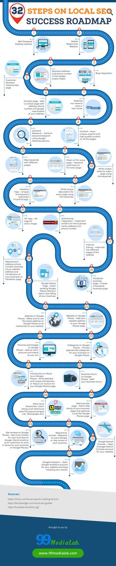 Local SEO: 32 Easy to Follow Steps to Google Ranking Success #Infographic