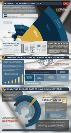 #Infographic BigData by CSC,