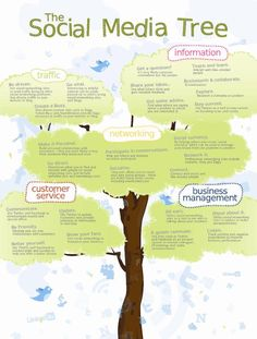 SOCIAL MEDIA (AP) -      The #Social #Media Tree...