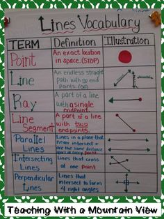Check out these great anchor charts! Teaching With a Mountain View: Anchor Charts Math Teacher, Math Classroom, Teaching Math, Teaching Geometry, Teacher Binder, Classroom Decor, Math Charts, Math Anchor Charts, Math Strategies