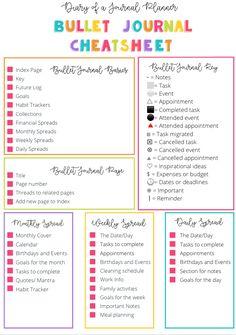 Bullet Journal Cheat Sheet, Bullet Journal Contents, Bullet Journal Lists, Bullet Journal For Beginners, Creating A Bullet Journal, Self Care Bullet Journal, Bullet Journal Notebook, Bullet Journal Aesthetic, Bullet Journal Layout
