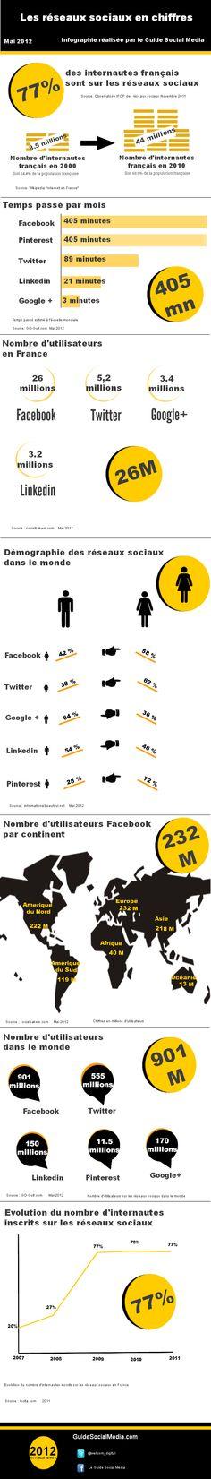 Les réseaux sociaux en chiffres : mai 2012
