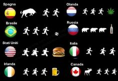 Nation differences