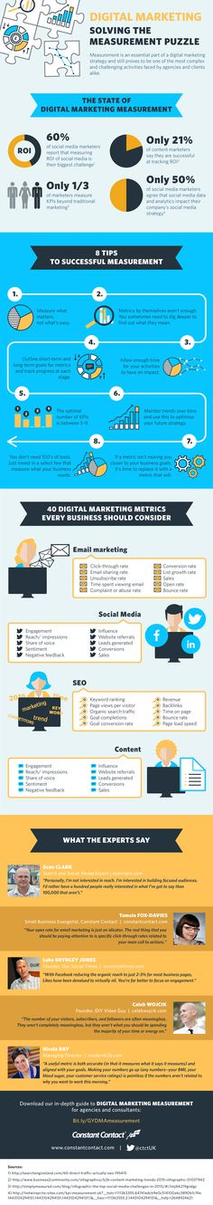 Check out the full infographic for expert advice on measuring your digital marketing efforts.
