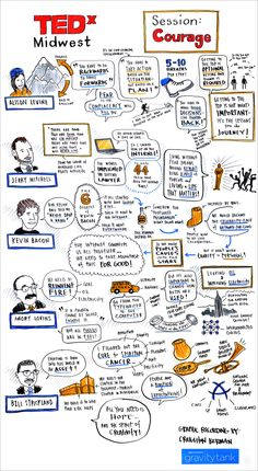 Craighton Berman's live graphic recording for TEDxMidwest2011.