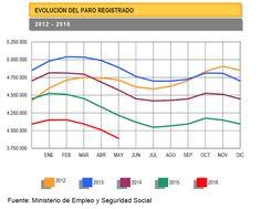El paro registrado se reduce en España: https://www.moneyman.es/news/baja-el-paro-espana-debajo-4-millones