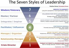 types of leadership - Google Search