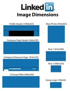 LinkedIn Showcase Pages image dimensions - Infographic   Posts and ...