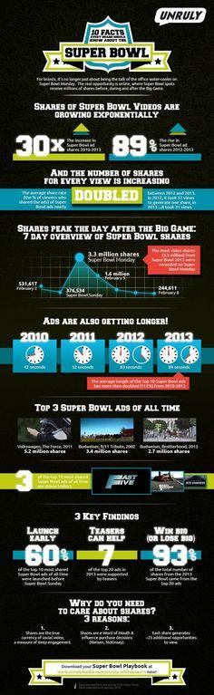 Super Bowl Ads Infographics