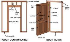 Common Door Terms Diagram