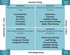 agile testing life cycle - Google Search