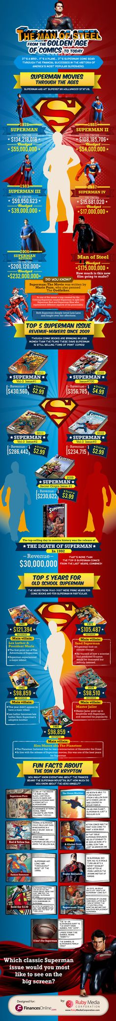Superman has been a super-industry since he flew into the pop culture scene in 1938, heralding the Golden Age of Comics. First gaining popularity in the comic book industry, Superman has more recently been the starring hero of some of Hollywood's highest grossing films. When it comes to money making, Superman certainly possesses some sought-after powers.