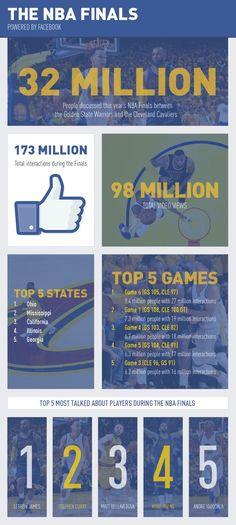 La final @warriors v @cavs en Facebook | #digisport #smsports #nba #basket