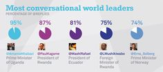 Twiplomacy 2014 - Most Conversational World Leaders #DigiDiplo