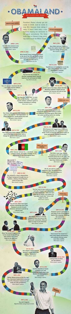Obama's road to the White House — Candy Land style!
