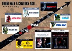 Chronologie Saga MGS PS4  http://lamaisonmusee.com/