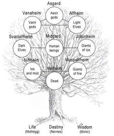 Yggdrasil, the Tree of Life, and the Nine Realms