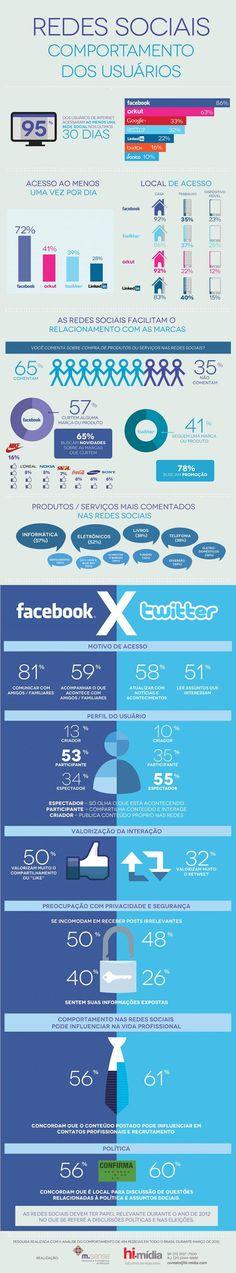 Brasileños en las redes sociales #infografia (repinned by @ricardollera)