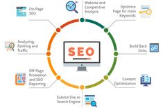 Acutesoft is one of the leading Digital Marketing Company in Hyderabad, India. We offer Digital Marketing services like SEO services, SEM services and Social Media Services and PPC Services, Website Design Services to the clients with competitive price Seo Services Company, Best Seo Services, Best Seo Company, Marketing Training, Seo Marketing, Digital Marketing Services, Seo Training, Training Classes, Affiliate Marketing