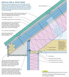 DETAILS FOR A THICK ROOF. Rigid foam insulation installed above the roof assembly can create an energy-smart roof. With rigid foam above the sheathing and cellulose in the rafter cavities, this roof is about R-63. The three layers of foam help to seal air leaks, but to make this assembly perform well, you need to incorporate some unconventional details.