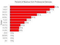 [Chart] % age of revenue from professional services for 14 SaaS providers 12/15/15