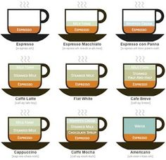 What's In Your Coffee Beverage? Don't know what the difference is between cappuccino or latte. Don't know what the heck is macchiato? Educate yourself here. Espresso Drinks, Best Espresso, Coffee Drinks, Espresso Coffee, Coffee Menu, Coffee Tables, Coffee Type, I Love Coffee, My Coffee