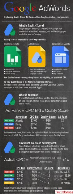 Here is the brief introduction about Google Adwords