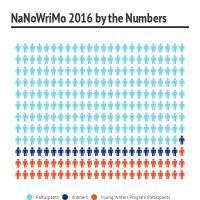 Infographic: NaNoWriMo 2016
